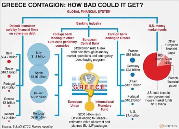 EUROZONE CONTAGION-UPDATE C