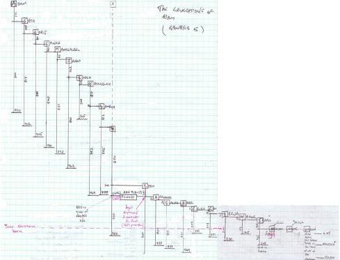 Full Timeline / Genealogy to Abraham scaled down