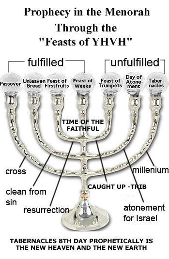 2Tabernacle-Menorah-Prohecy