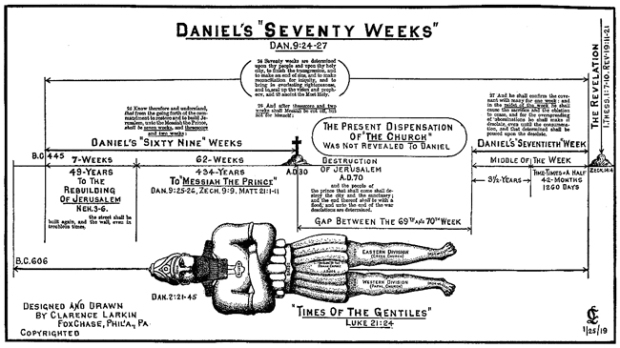 daniels-70-weeks-chart-by-clarence-larkin-small