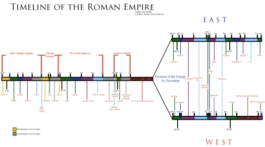 Timeline_of_the_Roman_Empire_by_RyukonoTsuki