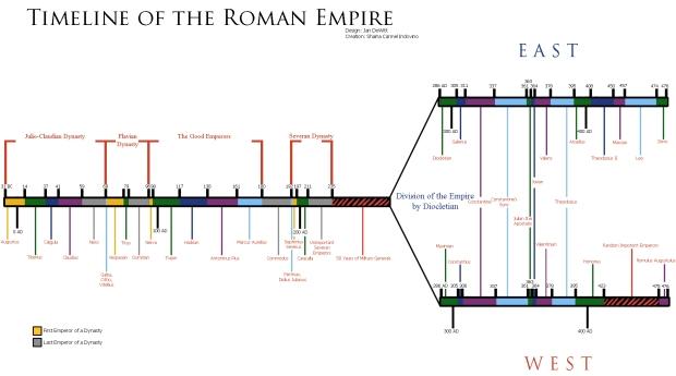 Timeline_of_the_Roman_Empire_by_RyukonoTsuki