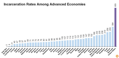 incarceration-rate-developed-countries