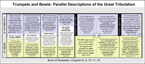 revelation-trumpets-bowls-timeline-great-tribulation