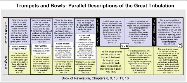 revelation-trumpets-bowls-timeline-great-tribulation