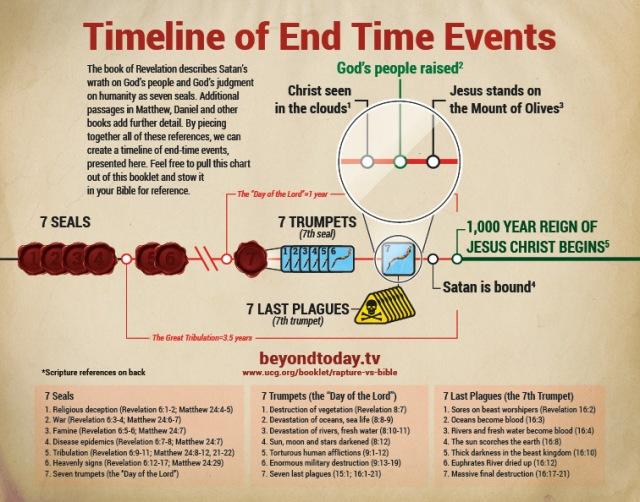 timeline-end-time-events