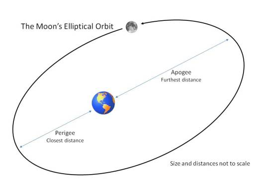 apogee-perigee-of-the-moons-elliptical-orbit