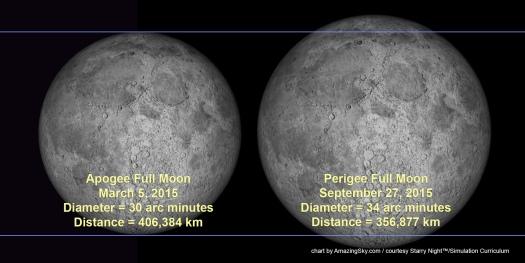 mini-full-moon-march-2015-vs-supermoon-september-2015-jpg_strangesounds-org