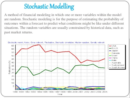 stochastic-modelling-and-its-applications-5-638